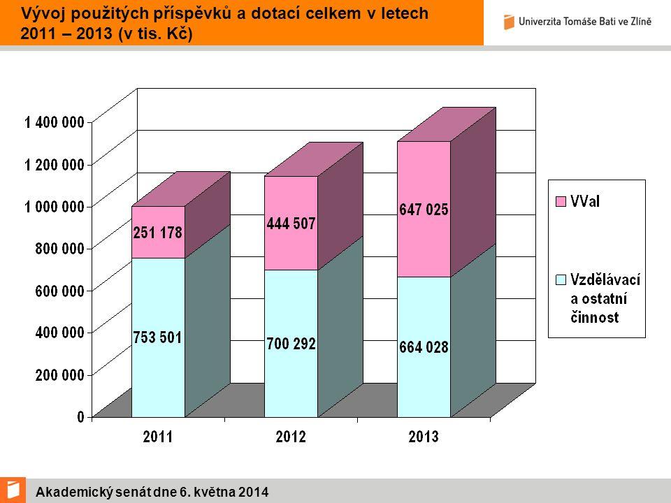 Akademický senát dne 6.května 2014 Struktura stipendií UTB 2013 (v tis.