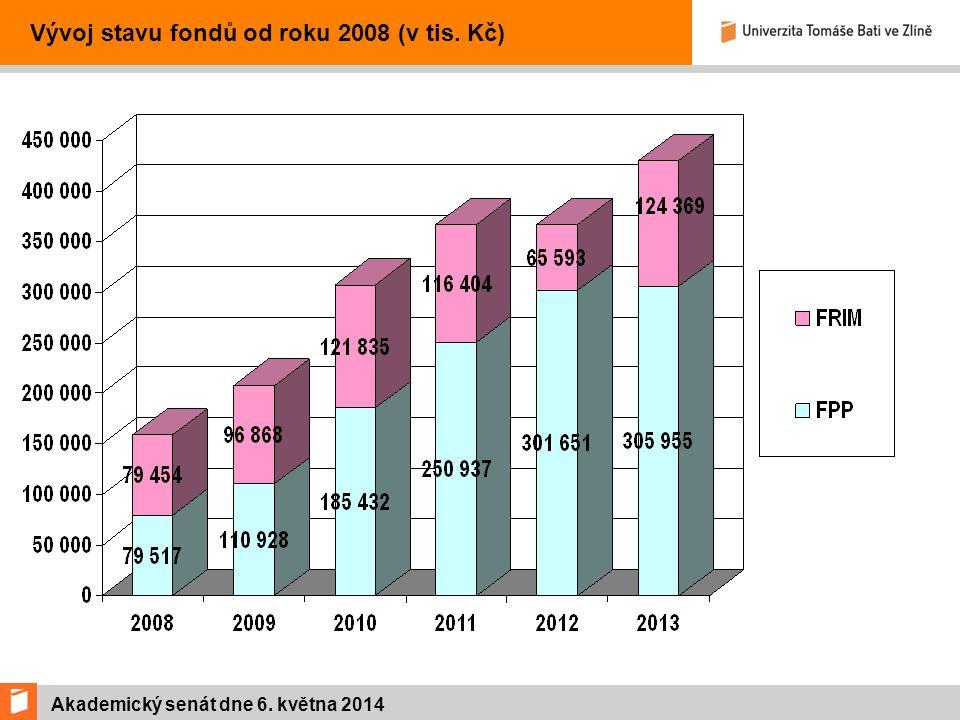 Akademický senát dne 6.května 2014 Vývoj hospodaření KMZ v letech 2011 – 2013 (v tis.