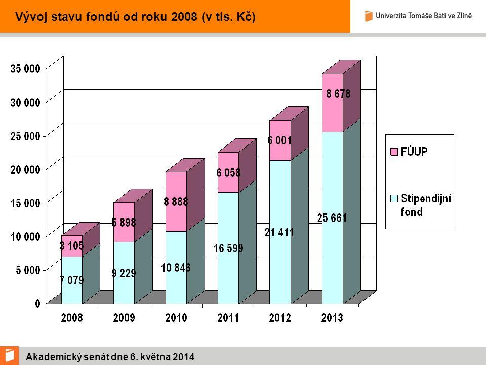 Akademický senát dne 6. května 2014 Vývoj stavu fondů od roku 2008 (v tis. Kč)