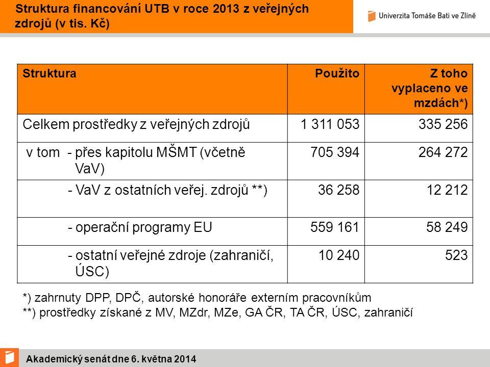 Akademický senát dne 6.května 2014 Hospodářský výsledek UTB (v tis.