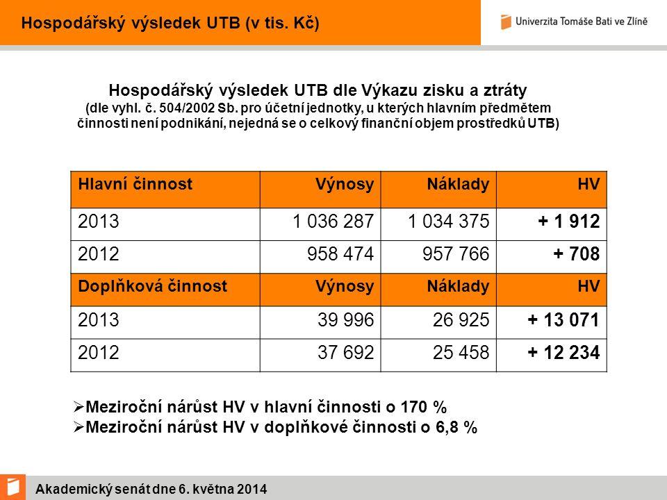 Akademický senát dne 6. května 2014 Vývoj hospodářského výsledku v letech 2011 – 2013 (v tis. Kč)