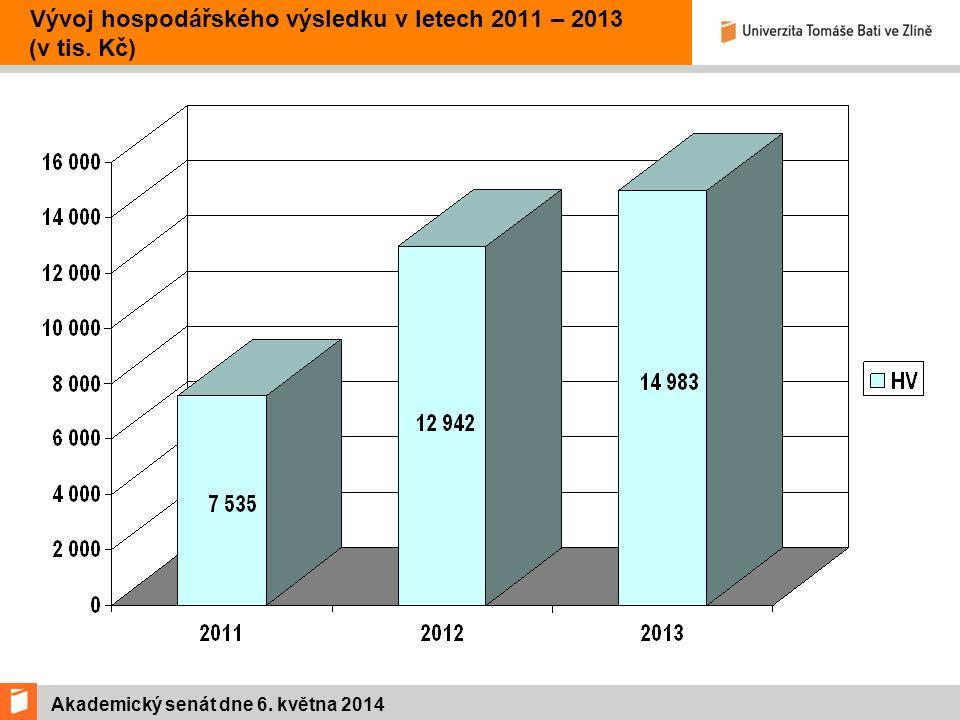 Akademický senát dne 6.května 2014 Vývoj mzdových nákladů dle zdrojů v letech 2011 – 2013 (v tis.