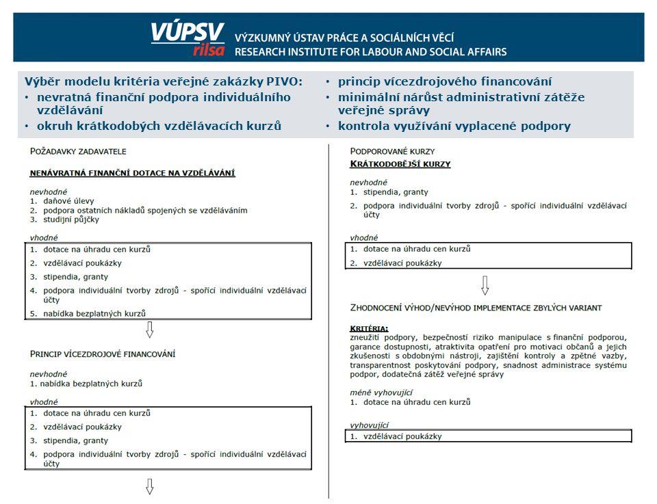 Výběr modelu kritéria veřejné zakázky PIVO: nevratná finanční podpora individuálního vzdělávání okruh krátkodobých vzdělávacích kurzů princip vícezdrojového financování minimální nárůst administrativní zátěže veřejné správy kontrola využívání vyplacené podpory