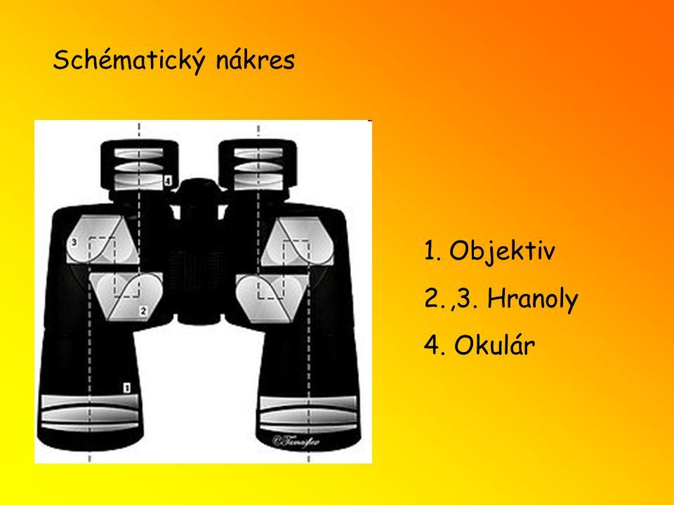 Schématický nákres 1.Objektiv 2.,3. Hranoly 4. Okulár