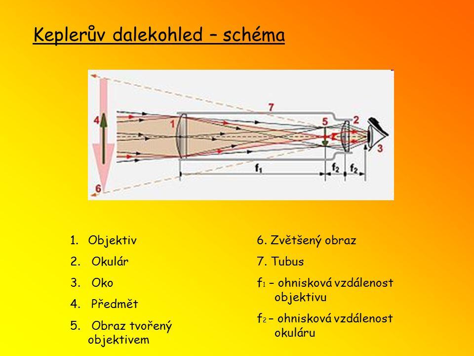 Keplerův dalekohled – schéma 1.Objektiv 2. Okulár 3. Oko 4. Předmět 5. Obraz tvořený objektivem 6. Zvětšený obraz 7. Tubus f 1 – ohnisková vzdálenost
