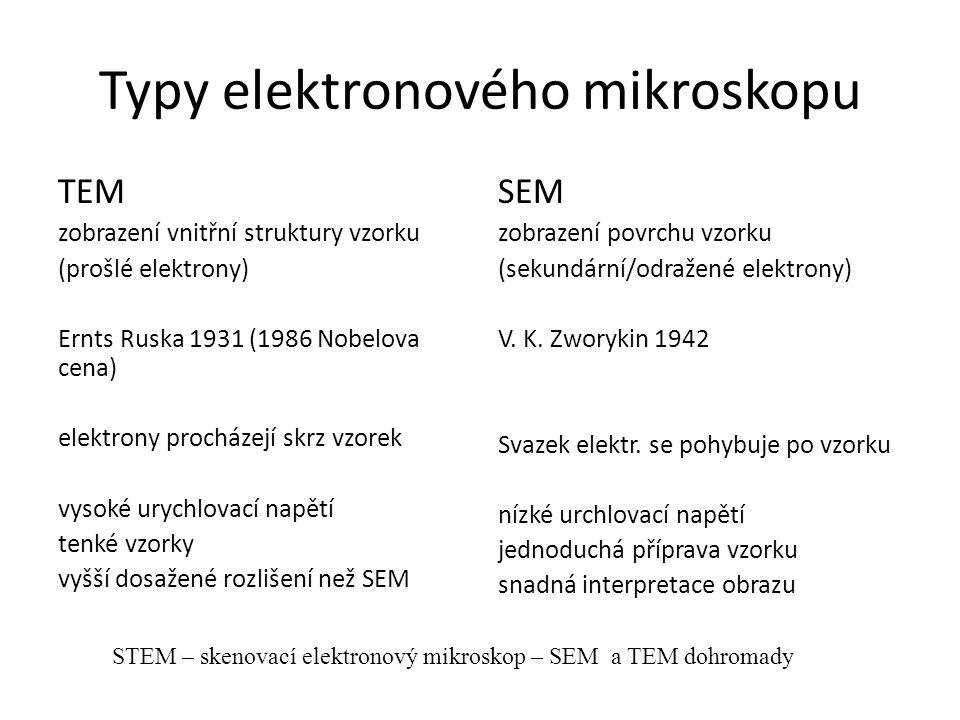 Typy elektronového mikroskopu TEM zobrazení vnitřní struktury vzorku (prošlé elektrony) Ernts Ruska 1931 (1986 Nobelova cena) elektrony procházejí skrz vzorek vysoké urychlovací napětí tenké vzorky vyšší dosažené rozlišení než SEM SEM zobrazení povrchu vzorku (sekundární/odražené elektrony) V.
