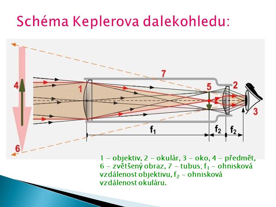 1 - objektiv, 2 - okulár, 3 - oko, 4 - předmět, 6 - zvětšený obraz, 7 - tubus; f 1 - ohnisková vzdálenost objektivu, f 2 - ohnisková vzdálenost okulár