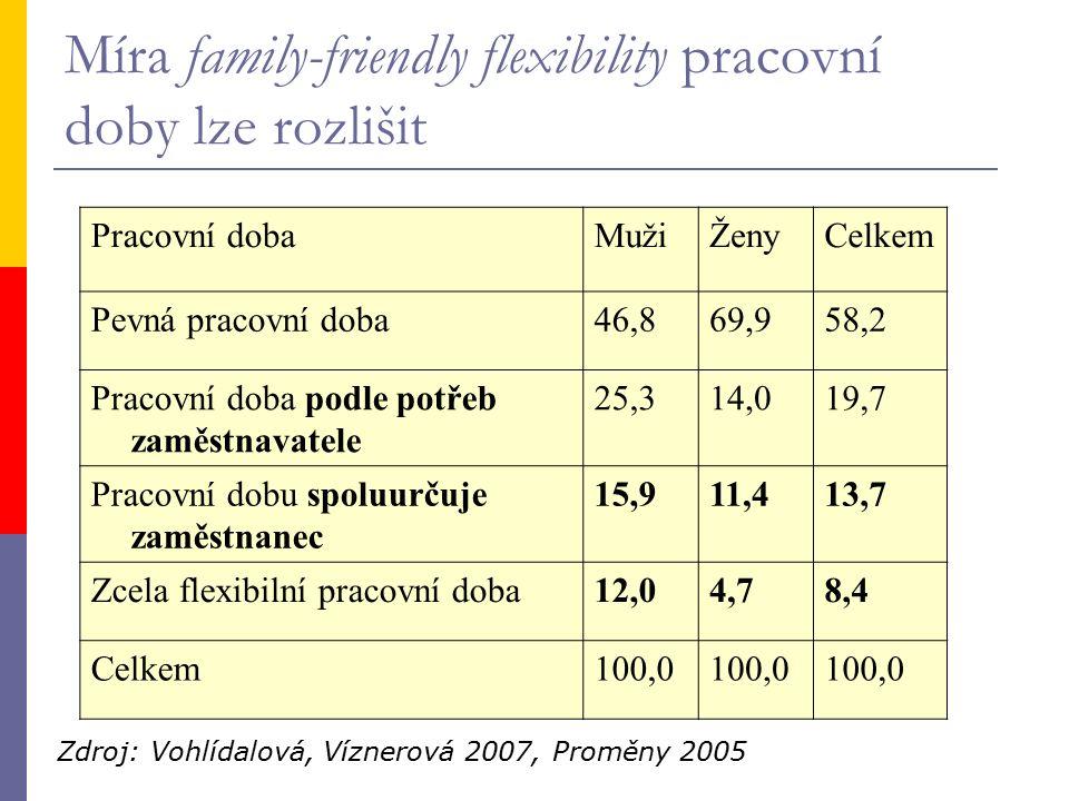 Míra family-friendly flexibility pracovní doby lze rozlišit Pracovní dobaMužiŽenyCelkem Pevná pracovní doba46,869,958,2 Pracovní doba podle potřeb zaměstnavatele 25,314,019,7 Pracovní dobu spoluurčuje zaměstnanec 15,911,413,7 Zcela flexibilní pracovní doba12,04,78,4 Celkem100,0 Zdroj: Vohlídalová, Víznerová 2007, Proměny 2005