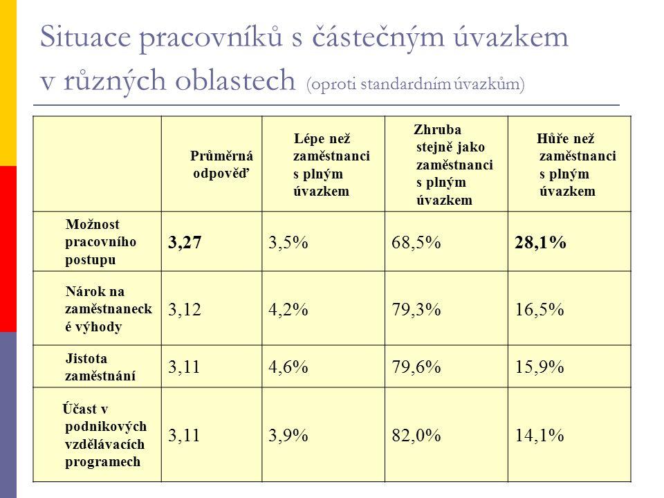 Situace pracovníků s částečným úvazkem v různých oblastech (oproti standardním úvazkům) Průměrná odpověď Lépe než zaměstnanci s plným úvazkem Zhruba stejně jako zaměstnanci s plným úvazkem Hůře než zaměstnanci s plným úvazkem Možnost pracovního postupu 3,273,5%68,5%28,1% Nárok na zaměstnaneck é výhody 3,124,2%79,3%16,5% Jistota zaměstnání 3,114,6%79,6%15,9% Účast v podnikových vzdělávacích programech 3,113,9%82,0%14,1%
