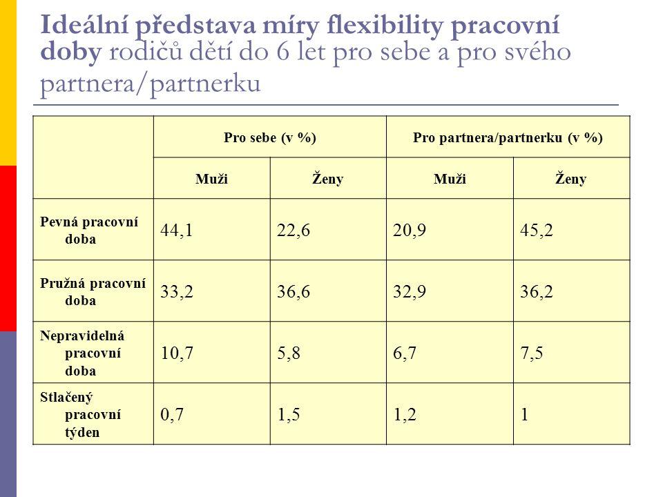 Ideální představa míry flexibility pracovní doby rodičů dětí do 6 let pro sebe a pro svého partnera/partnerku Pro sebe (v %)Pro partnera/partnerku (v %) MužiŽenyMužiŽeny Pevná pracovní doba 44,122,620,945,2 Pružná pracovní doba 33,236,632,936,2 Nepravidelná pracovní doba 10,75,86,77,5 Stlačený pracovní týden 0,71,51,21