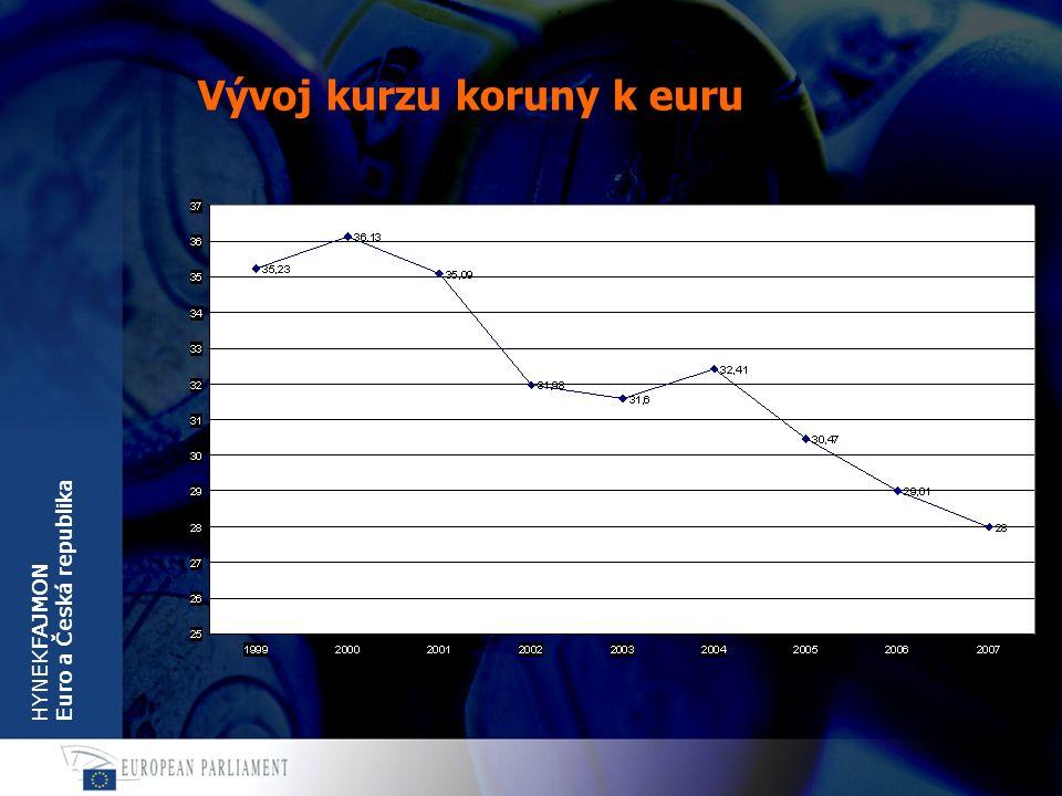HYNEKFAJMON Euro a Česká republika Vývoj kurzu koruny k euru