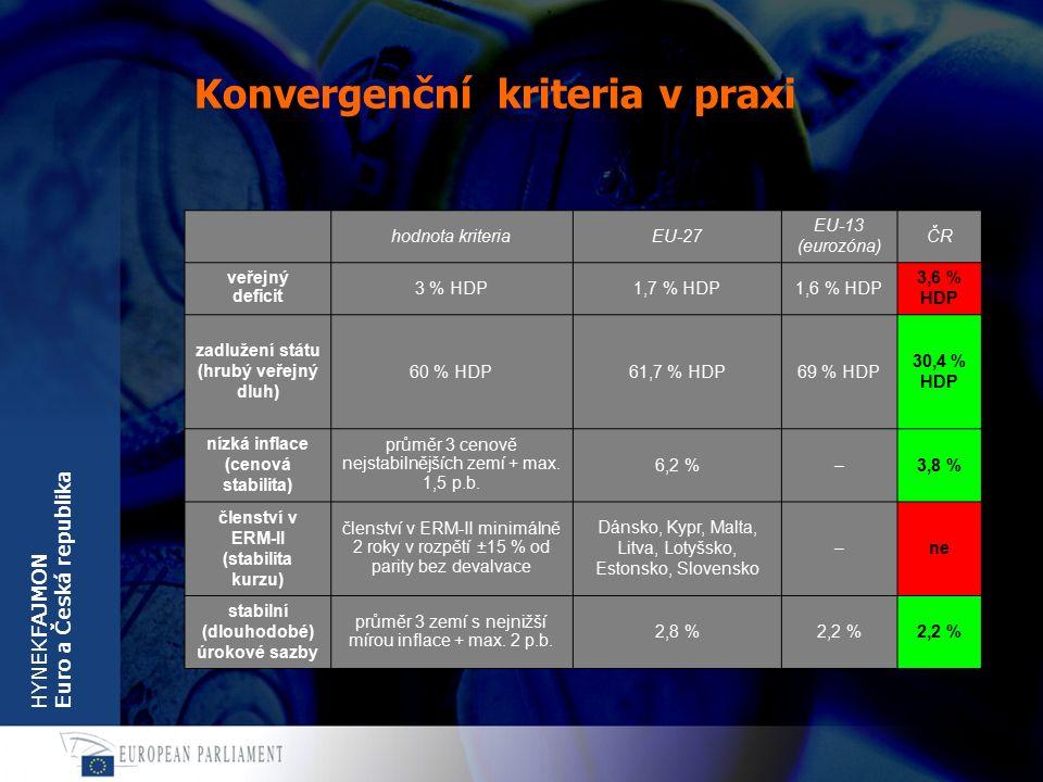 HYNEKFAJMON Euro a Česká republika Konvergenční kriteria v praxi hodnota kriteriaEU-27 EU-13 (eurozóna) ČR veřejný deficit 3 % HDP1,7 % HDP1,6 % HDP 3,6 % HDP zadlužení státu (hrubý veřejný dluh) 60 % HDP61,7 % HDP69 % HDP 30,4 % HDP nízká inflace (cenová stabilita) průměr 3 cenově nejstabilnějších zemí + max.