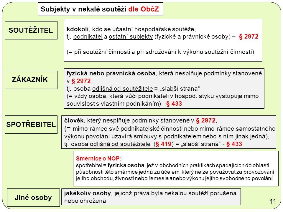 Subjekty v nekalé soutěži dle ObčZ SOUTĚŽITEL kdokoli, kdo se účastní hospodářské soutěže, tj.