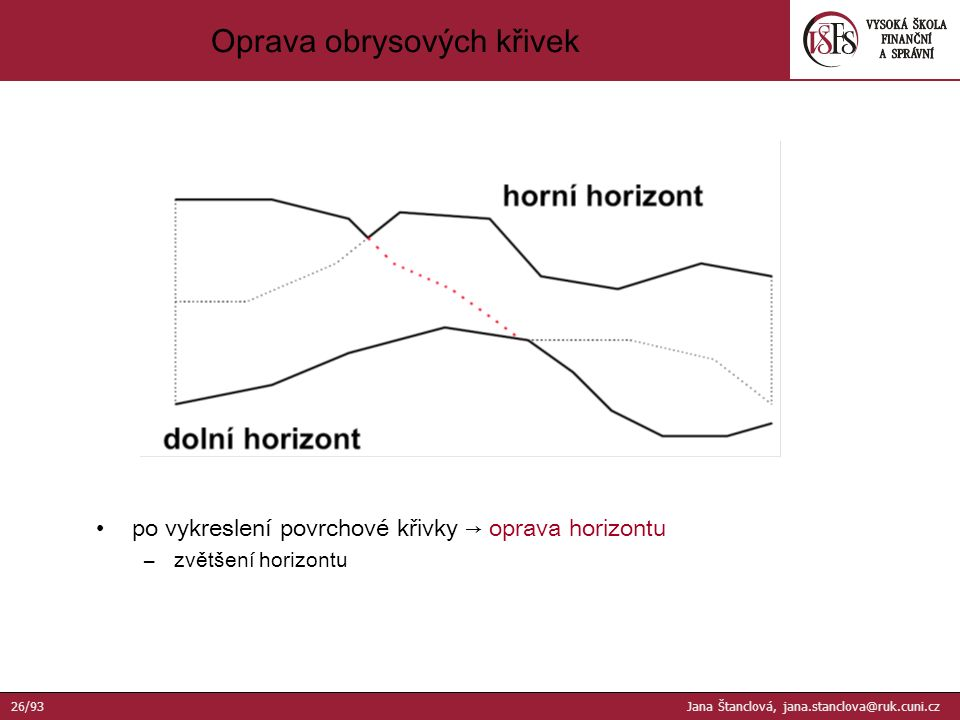 po vykreslení povrchové křivky → oprava horizontu –zvětšení horizontu Oprava obrysových křivek 26/93 Jana Štanclová, jana.stanclova@ruk.cuni.cz