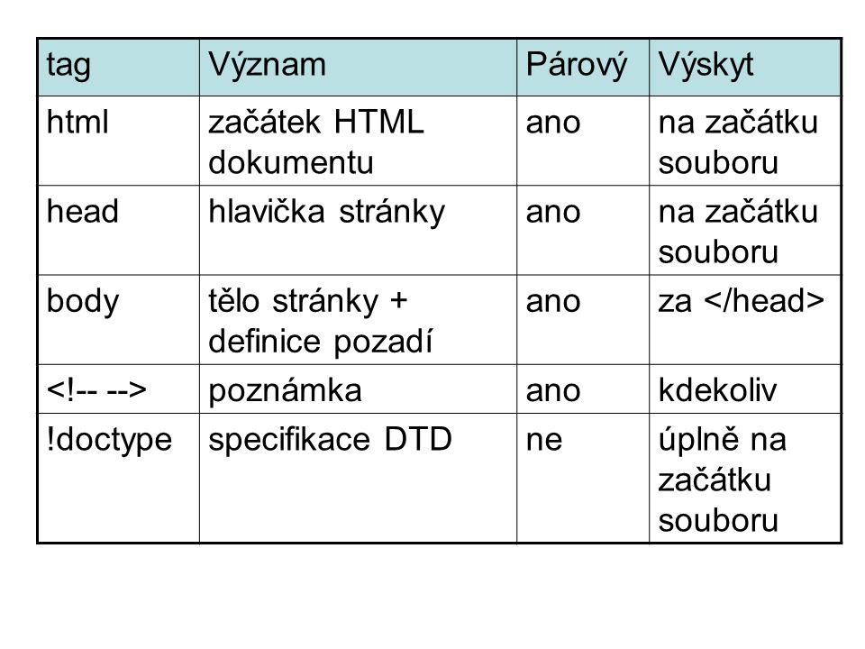 tagVýznamPárovýVýskyt htmlzačátek HTML dokumentu anona začátku souboru headhlavička stránkyanona začátku souboru bodytělo stránky + definice pozadí anoza poznámkaanokdekoliv !doctypespecifikace DTDneúplně na začátku souboru