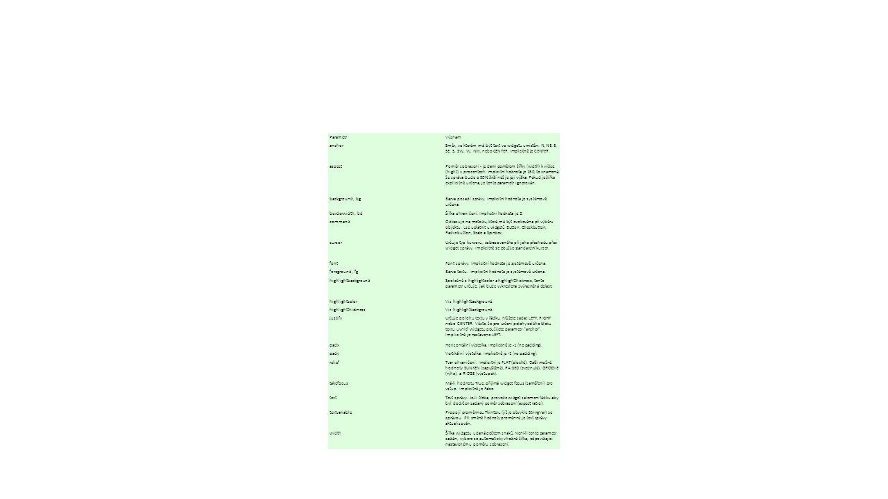 ParametrVýznam anchorSměr, ve kterém má být text ve widgetu umístěn: N, NE, E, SE, S, SW, W, NW, nebo CENTER.