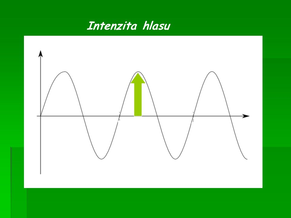 Intenzita hlasu