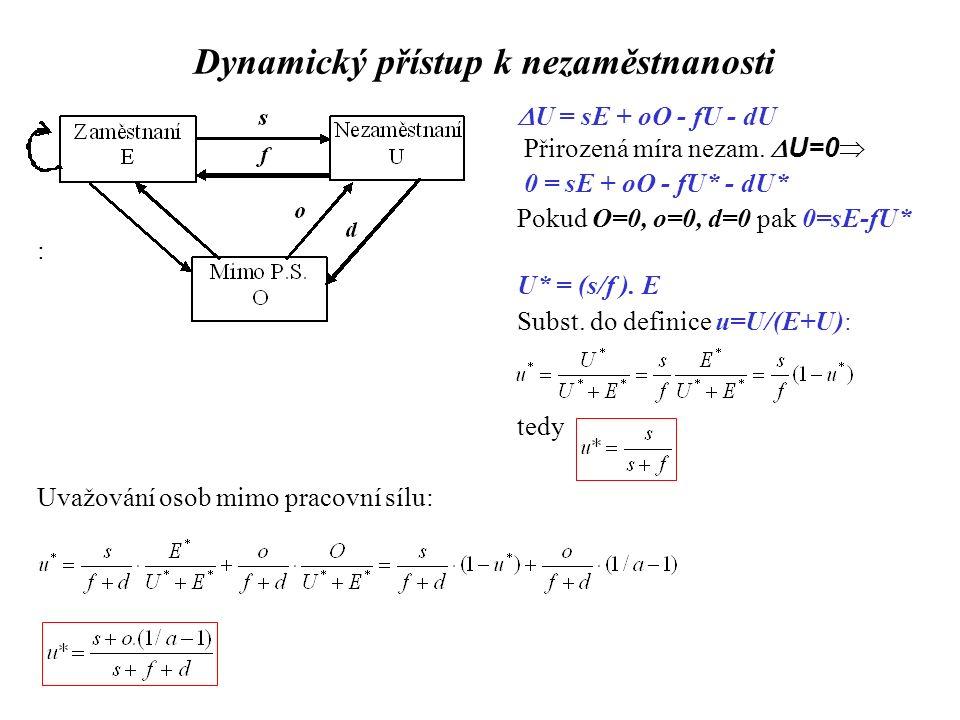Dynamický přístup k nezaměstnanosti  U = sE + oO - fU - dU Přirozená míra nezam.