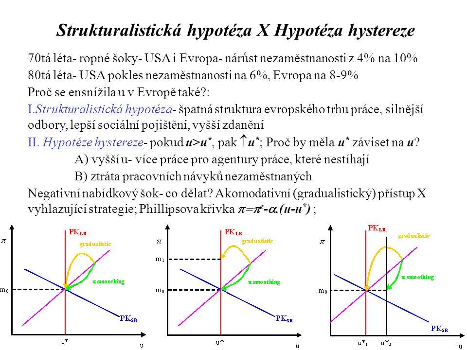 Strukturalistická hypotéza X Hypotéza hystereze 70tá léta- ropné šoky- USA i Evropa- nárůst nezaměstnanosti z 4% na 10% 80tá léta- USA pokles nezaměstnanosti na 6%, Evropa na 8-9% Proč se ensnížila u v Evropě také : I.Strukturalistická hypotéza- špatná struktura evropského trhu práce, silnější odbory, lepší sociální pojištění, vyšší zdanění II.