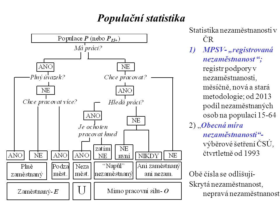 """Populační statistika Statistika nezaměstnanosti v ČR 1)MPSV- """"registrovaná nezaměstnanost ; registr podpory v nezaměstnanosti, měsíčně, nová a stará metodologie; od 2013 podíl nezaměstnaných osob na populaci 15-64 2) """"Obecná míra nezaměstnanosti - výběrové šetření ČSÚ, čtvrtletně od 1993 Obě čísla se odlišují- Skrytá nezaměstnanost, nepravá nezaměstnanost"""