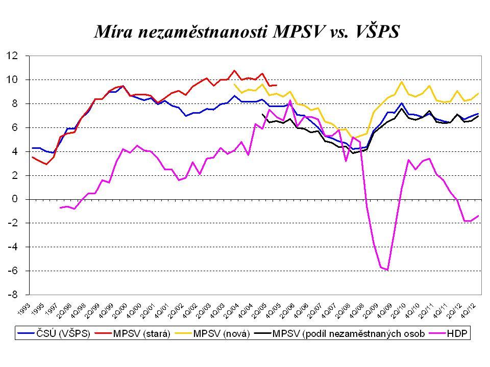 Míra nezaměstnanosti MPSV vs. VŠPS