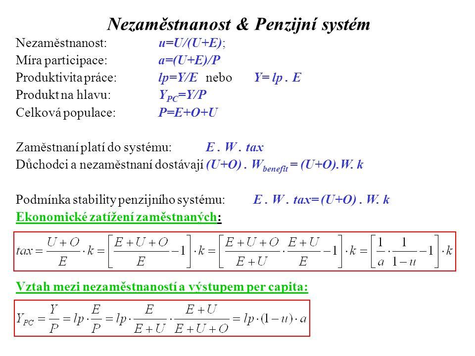 Nezaměstnanost & Penzijní systém Nezaměstnanost: u=U/(U+E); Míra participace:a=(U+E)/P Produktivita práce:lp=Y/EneboY= lp.