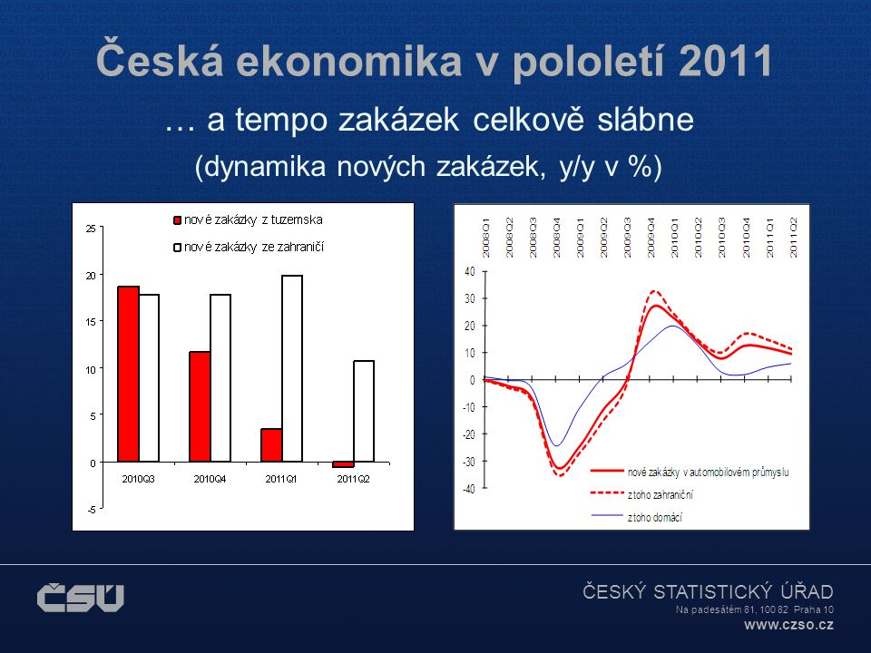 ČESKÝ STATISTICKÝ ÚŘAD Na padesátém 81, 100 82 Praha 10 www.czso.cz Česká ekonomika v pololetí 2011 … a tempo zakázek celkově slábne (dynamika nových zakázek, y/y v %)