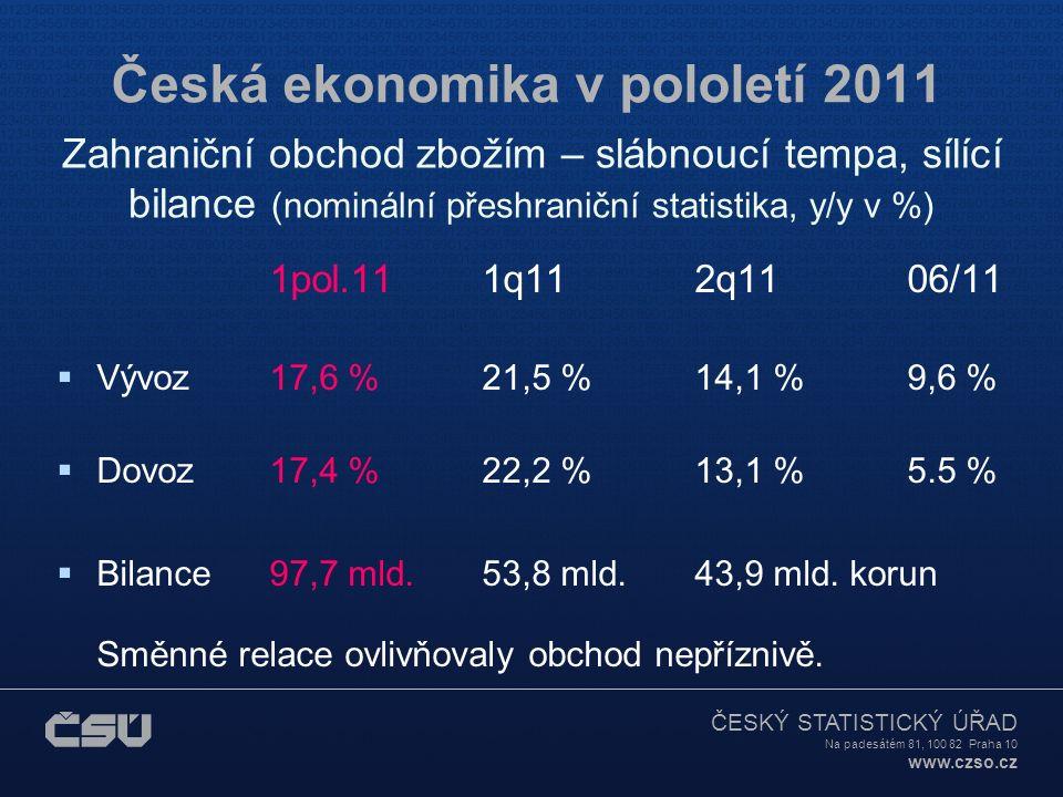 ČESKÝ STATISTICKÝ ÚŘAD Na padesátém 81, 100 82 Praha 10 www.czso.cz Česká ekonomika v pololetí 2011 Zahraniční obchod zbožím – slábnoucí tempa, sílící bilance (nominální přeshraniční statistika, y/y v %) 1pol.111q112q1106/11  Vývoz 17,6 %21,5 %14,1 %9,6 %  Dovoz 17,4 %22,2 %13,1 %5.5 %  Bilance97,7 mld.53,8 mld.43,9 mld.