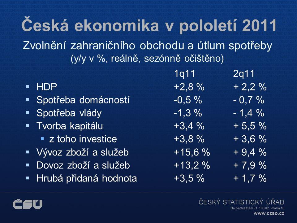 ČESKÝ STATISTICKÝ ÚŘAD Na padesátém 81, 100 82 Praha 10 www.czso.cz Česká ekonomika v pololetí 2011 1q112q11  HDP +2,8 %+ 2,2 %  Spotřeba domácností-0,5 %- 0,7 %  Spotřeba vlády-1,3 %- 1,4 %  Tvorba kapitálu+3,4 %+ 5,5 %  z toho investice+3,8 %+ 3,6 %  Vývoz zboží a služeb+15,6 %+ 9,4 %  Dovoz zboží a služeb+13,2 %+ 7,9 %  Hrubá přidaná hodnota+3,5 %+ 1,7 % Zvolnění zahraničního obchodu a útlum spotřeby (y/y v %, reálně, sezónně očištěno)