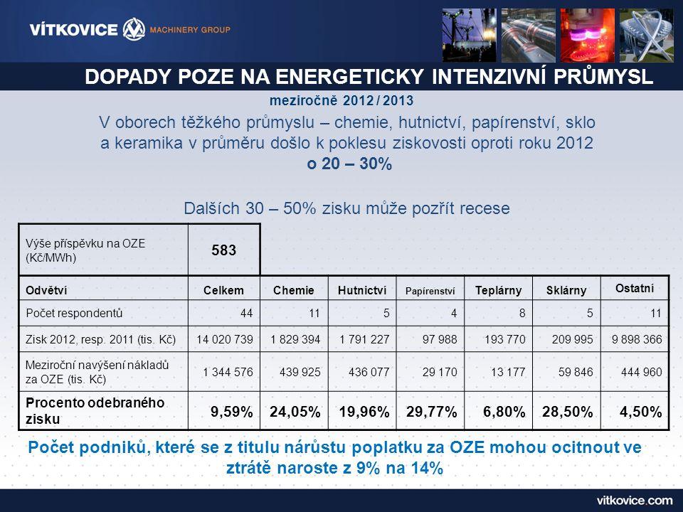 DOPADY POZE NA ENERGETICKY INTENZIVNÍ PRŮMYSL V oborech těžkého průmyslu – chemie, hutnictví, papírenství, sklo a keramika v průměru došlo k poklesu ziskovosti oproti roku 2012 o 20 – 30% Dalších 30 – 50% zisku může pozřít recese meziročně 2012 / 2013 Výše příspěvku na OZE (Kč/MWh) 583 OdvětvíCelkemChemieHutnictví Papírenství TeplárnySklárny Ostatní Počet respondentů44115485 Zisk 2012, resp.