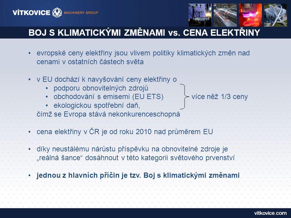 SROVNÁNÍ NÁKLADŮ NA OZE PRO PRŮMYSL V EU rok 2012150 GWh1000 GWh Czech Republic€ 2 515 320100,0%€ 16 768 800100,0% Germany€ 75 0003,0%€ 500 0002,0% France€ 550 00021,9%€ 550 0002,2% Srovnatelný průmyslový podnik platil v roce 2012: při odběru 150 GWh ve Francii 5× méně, náklady má nižší o 49 mil.