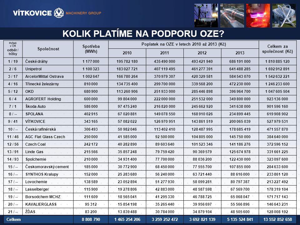 OTÁZKY K DISKUZI … Jsme opravdu tak silná ekonomika, která si může dovolit vynakládat desítky miliard korun ročně na podporu OZE.