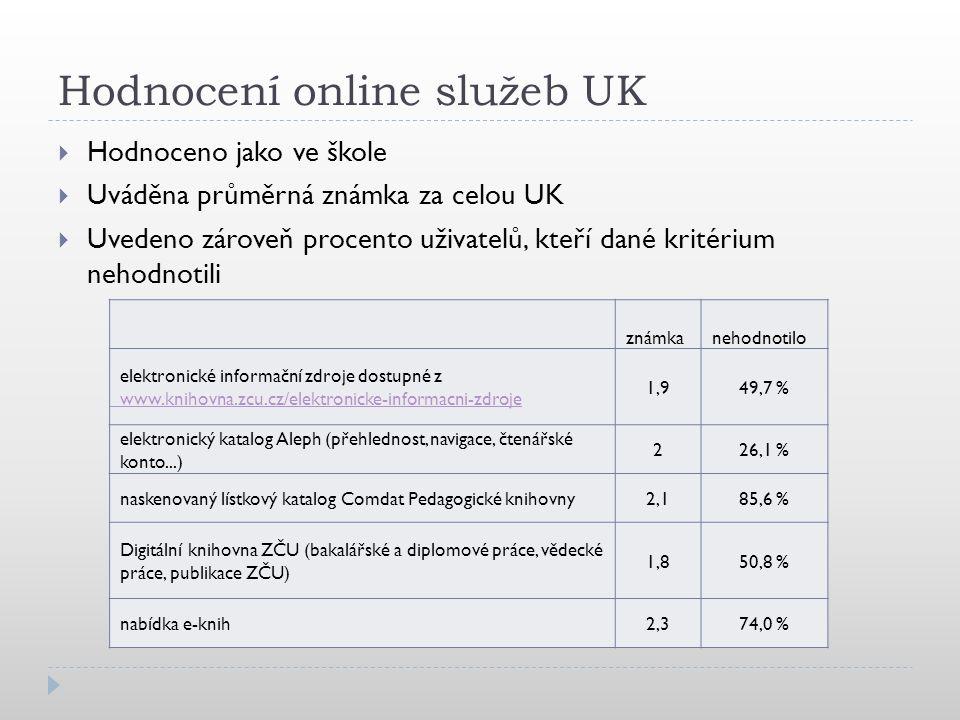 Hodnocení online služeb UK  Hodnoceno jako ve škole  Uváděna průměrná známka za celou UK  Uvedeno zároveň procento uživatelů, kteří dané kritérium nehodnotili známka nehodnotilo elektronické informační zdroje dostupné z www.knihovna.zcu.cz/elektronicke-informacni-zdroje 1,949,7 % elektronický katalog Aleph (přehlednost, navigace, čtenářské konto...) 226,1 % naskenovaný lístkový katalog Comdat Pedagogické knihovny2,185,6 % Digitální knihovna ZČU (bakalářské a diplomové práce, vědecké práce, publikace ZČU) 1,850,8 % nabídka e-knih2,374,0 %