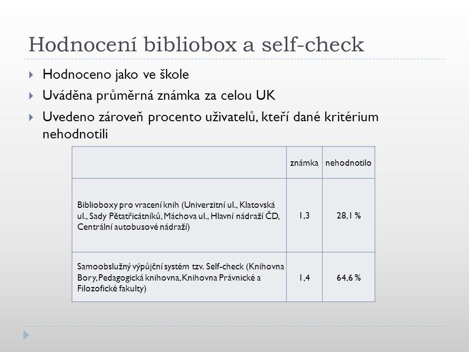 Hodnocení bibliobox a self-check  Hodnoceno jako ve škole  Uváděna průměrná známka za celou UK  Uvedeno zároveň procento uživatelů, kteří dané kritérium nehodnotili známkanehodnotilo Biblioboxy pro vracení knih (Univerzitní ul., Klatovská ul., Sady Pětatřicátníků, Máchova ul., Hlavní nádraží ČD, Centrální autobusové nádraží) 1,328,1 % Samoobslužný výpůjční systém tzv.