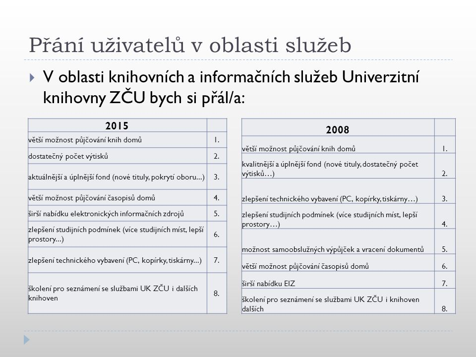 Přání uživatelů v oblasti služeb  V oblasti knihovních a informačních služeb Univerzitní knihovny ZČU bych si přál/a: 2015 větší možnost půjčování kn