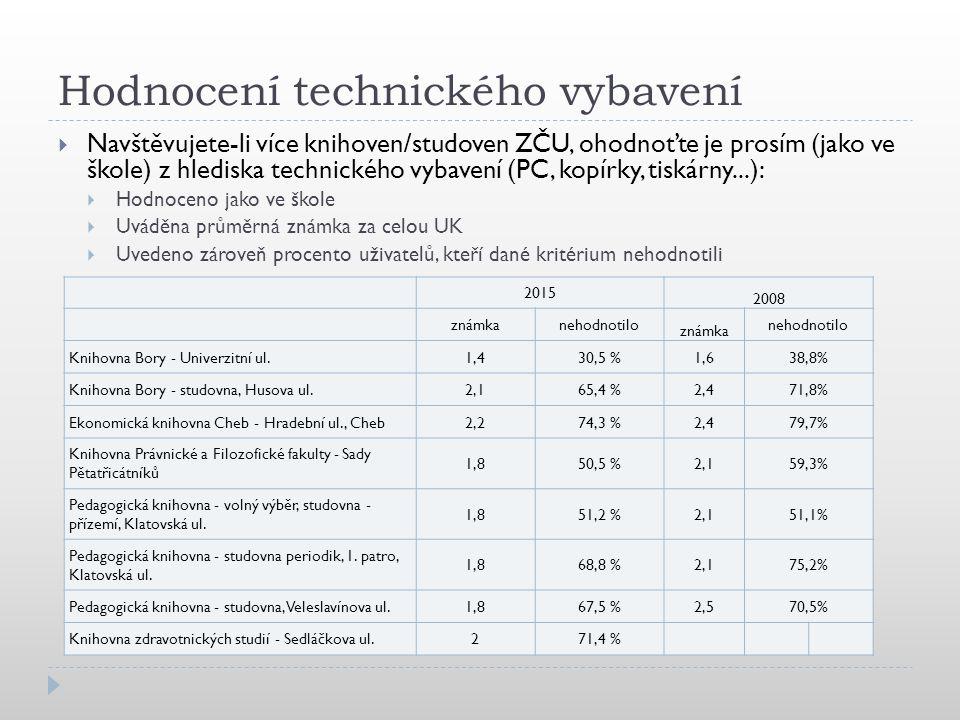 Hodnocení technického vybavení  Navštěvujete-li více knihoven/studoven ZČU, ohodnoťte je prosím (jako ve škole) z hlediska technického vybavení (PC, kopírky, tiskárny...):  Hodnoceno jako ve škole  Uváděna průměrná známka za celou UK  Uvedeno zároveň procento uživatelů, kteří dané kritérium nehodnotili 2015 2008 známkanehodnotilo známka nehodnotilo Knihovna Bory - Univerzitní ul.1,430,5 %1,638,8% Knihovna Bory - studovna, Husova ul.2,165,4 %2,471,8% Ekonomická knihovna Cheb - Hradební ul., Cheb2,274,3 %2,479,7% Knihovna Právnické a Filozofické fakulty - Sady Pětatřicátníků 1,850,5 %2,159,3% Pedagogická knihovna - volný výběr, studovna - přízemí, Klatovská ul.