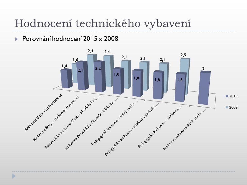 Hodnocení technického vybavení  Porovnání hodnocení 2015 x 2008