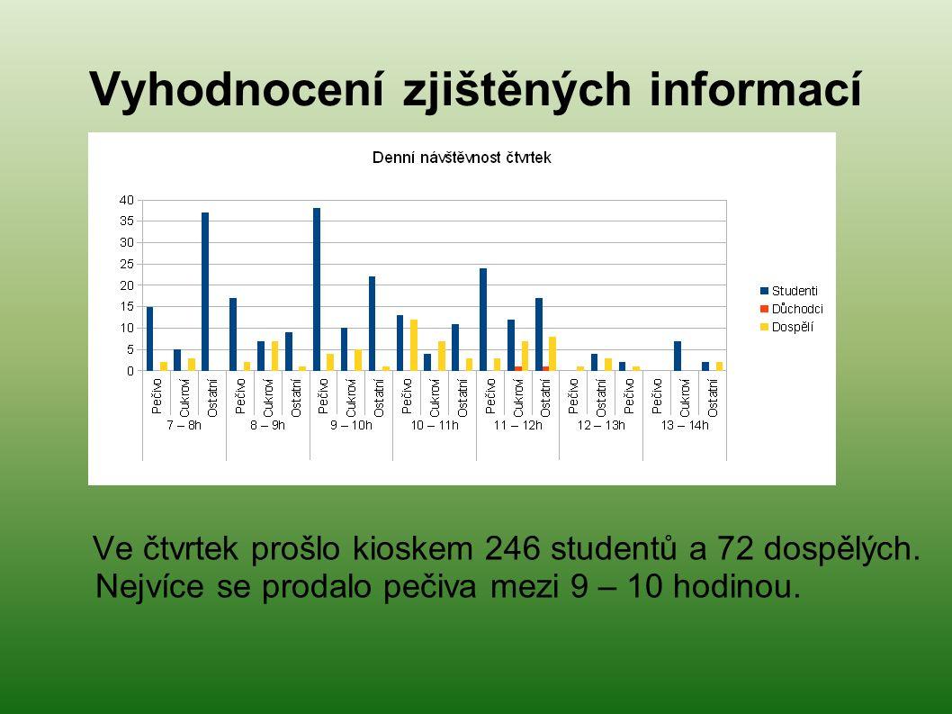 Vyhodnocení zjištěných informací Ve čtvrtek prošlo kioskem 246 studentů a 72 dospělých.