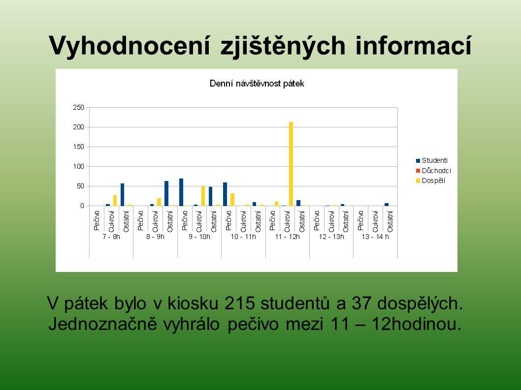 Vyhodnocení zjištěných informací V pátek bylo v kiosku 215 studentů a 37 dospělých.