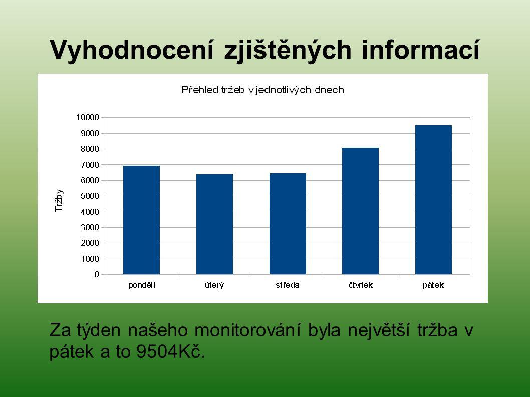 Za týden našeho monitorování byla největší tržba v pátek a to 9504Kč.