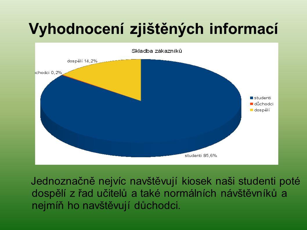 Vyhodnocení zjištěných informací Jednoznačně nejvíc navštěvují kiosek naši studenti poté dospělí z řad učitelů a také normálních návštěvníků a nejmíň ho navštěvují důchodci.