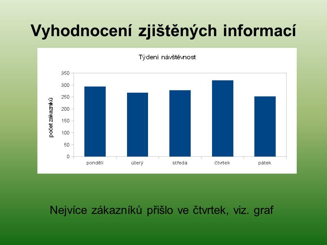 Vyhodnocení zjištěných informací Nejvíce zákazníků přišlo ve čtvrtek, viz. graf