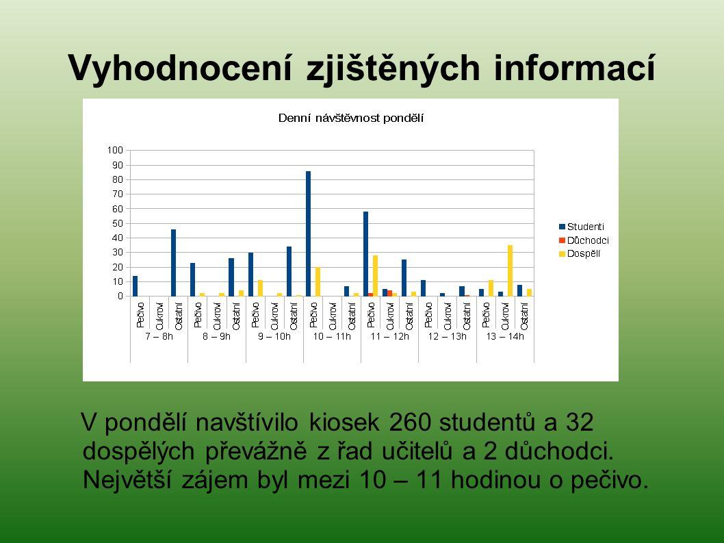 Vyhodnocení zjištěných informací V pondělí navštívilo kiosek 260 studentů a 32 dospělých převážně z řad učitelů a 2 důchodci.