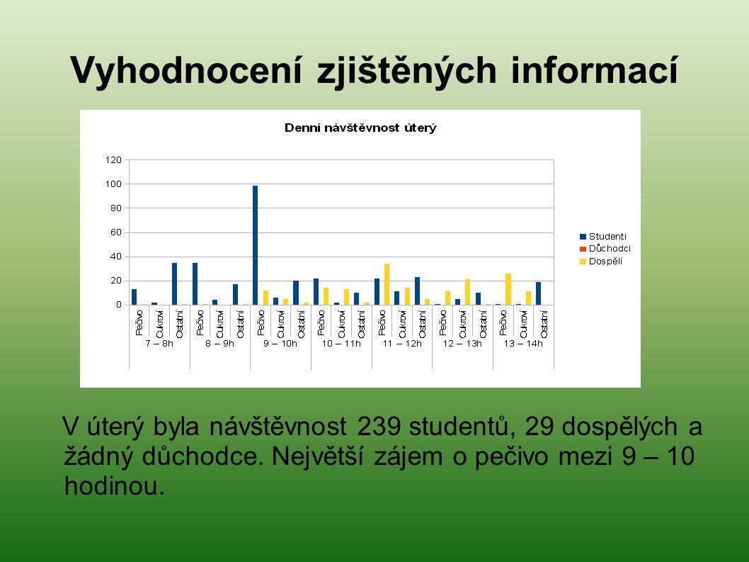 Vyhodnocení zjištěných informací V úterý byla návštěvnost 239 studentů, 29 dospělých a žádný důchodce.
