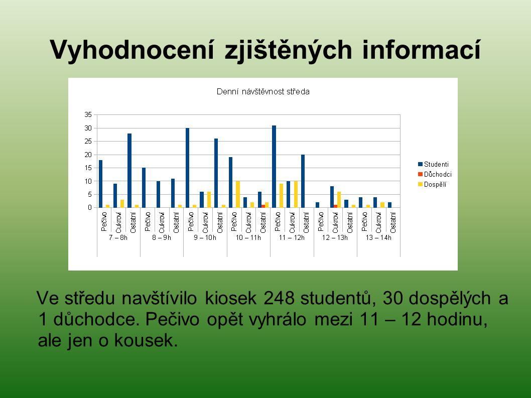Vyhodnocení zjištěných informací Ve středu navštívilo kiosek 248 studentů, 30 dospělých a 1 důchodce.