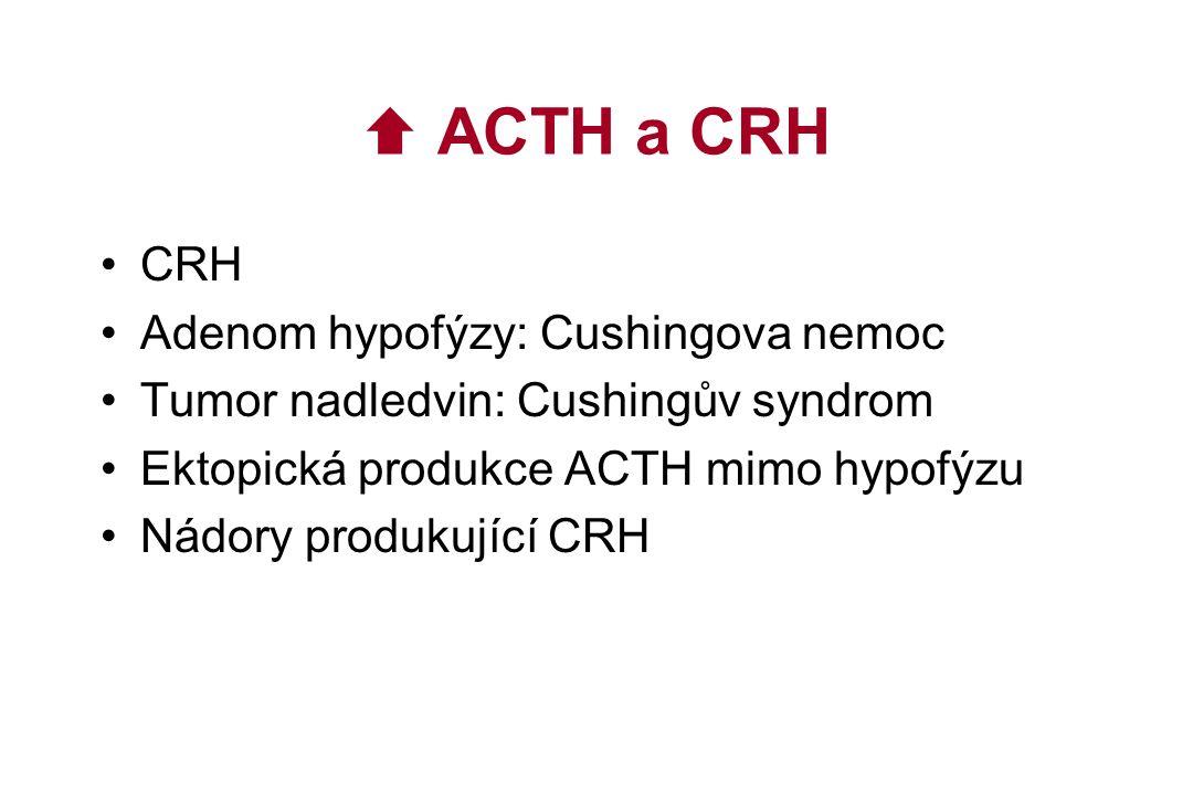  ACTH a CRH CRH Adenom hypofýzy: Cushingova nemoc Tumor nadledvin: Cushingův syndrom Ektopická produkce ACTH mimo hypofýzu Nádory produkující CRH