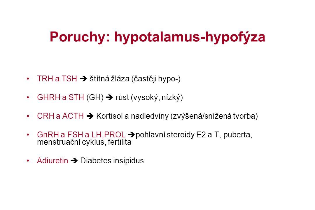 Poruchy: hypotalamus-hypofýza TRH a TSH  štítná žláza (častěji hypo-) GHRH a STH (GH)  růst (vysoký, nízký) CRH a ACTH  Kortisol a nadledviny (zvýšená/snížená tvorba) GnRH a FSH a LH,PROL  pohlavní steroidy E2 a T, puberta, menstruační cyklus, fertilita Adiuretin  Diabetes insipidus