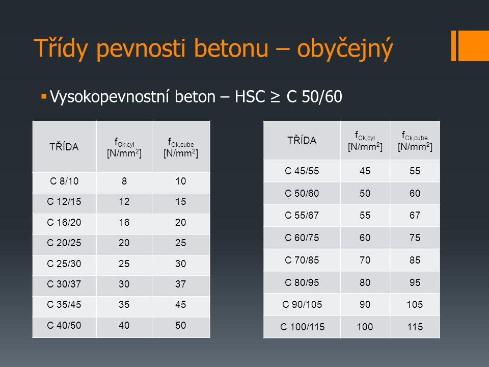 Třídy pevnosti betonu – obyčejný  Vysokopevnostní beton – HSC ≥ C 50/60 TŘÍDA f Ck,cyl [N/mm 2 ] f Ck,cube [N/mm 2 ] C 8/10810 C 12/151215 C 16/201620 C 20/252025 C 25/302530 C 30/373037 C 35/453545 C 40/504050 TŘÍDA f Ck,cyl [N/mm 2 ] f Ck,cube [N/mm 2 ] C 45/554555 C 50/605060 C 55/675567 C 60/756075 C 70/857085 C 80/958095 C 90/10590105 C 100/115100115
