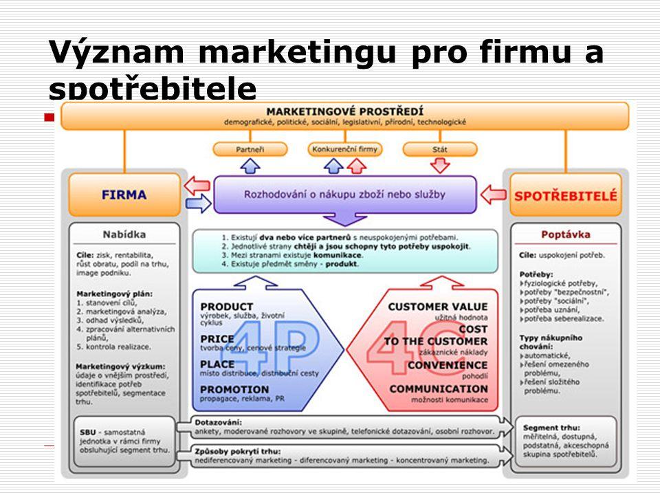 Význam marketingu pro firmu a spotřebitele