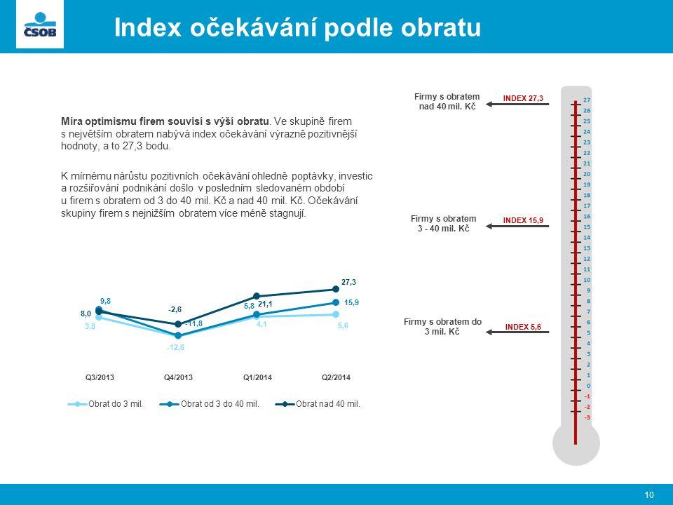 Index očekávání podle obratu 10 Míra optimismu firem souvisí s výší obratu. Ve skupině firem s největším obratem nabývá index očekávání výrazně poziti